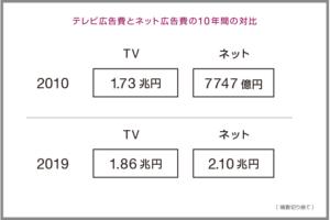 広告費 推移 ネット テレビ