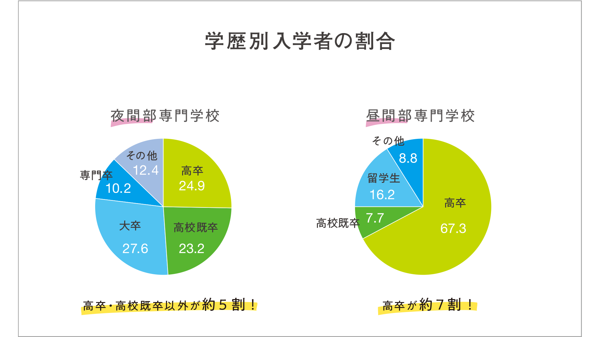 学歴別入学者の割合
