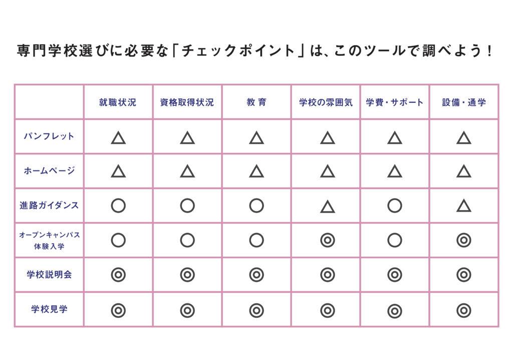 ツールとチェックポイントの表