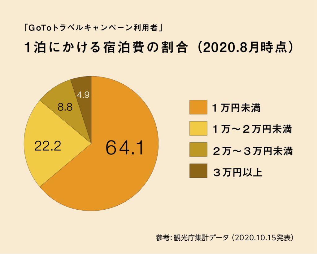 1泊あたりの宿泊費 グラフ