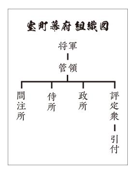 幕府組織図