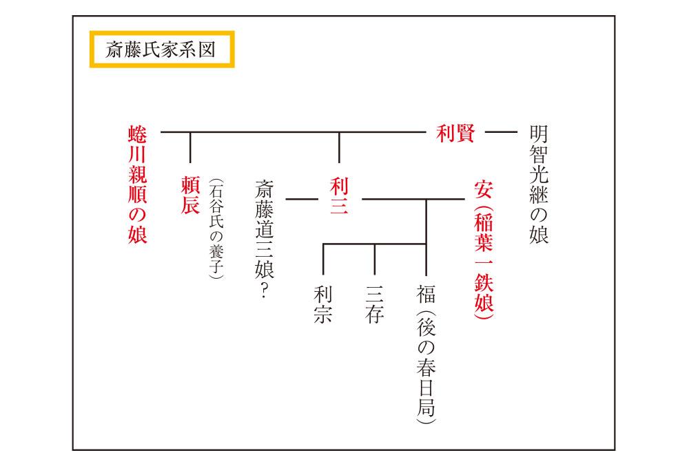 斎藤家家系図