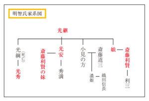 明智家家系図