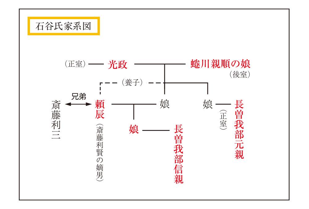 石谷氏家系図